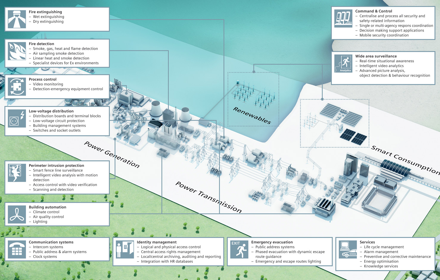 Siemens Powerful Integrated Security Solutions Ideal For