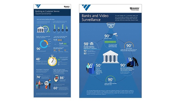 March Networks Shares Results Of Independent Survey On Influence Of Security In Banking Decisions