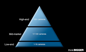 Video Technology Transformation Requires Recalibrating The Market