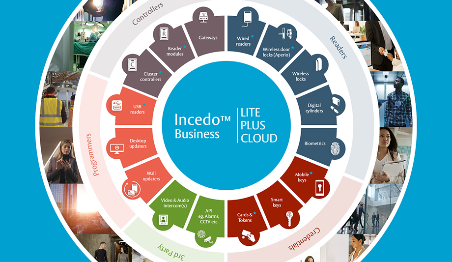 ASSA ABLOY Opening Solutions EMEA Launches Incedo™ Business Access Management Solution