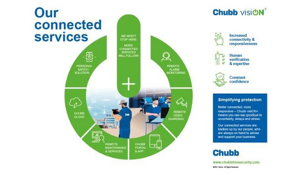 Chubb Launches visiON+ Remote Fire Safety And Security Services For Better Connectivity And Responsiveness