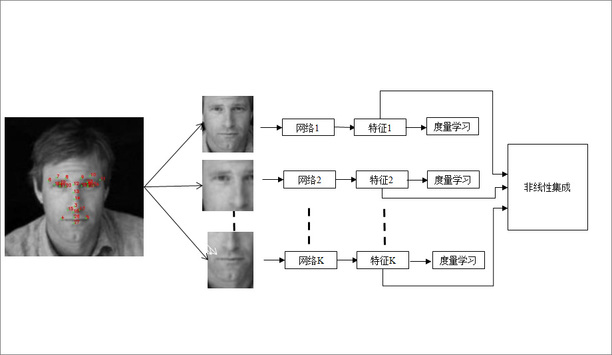 Dahua Technology Sets A New Record For LFW Facial Recognition