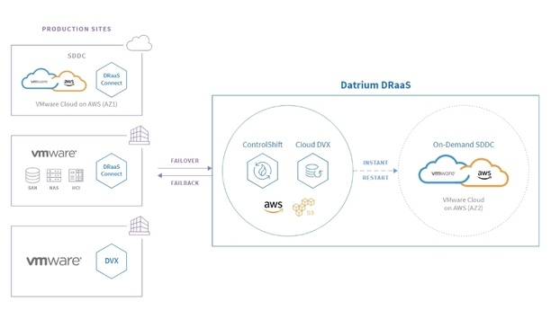 Datrium Highlights Capabilities Of The DRaaS With VMWare Cloud On AWS Solution
