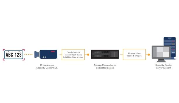 Genetec Unveils AutoVu Flexreader License Plate Recognition Solution At ISC West 2018