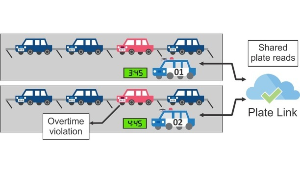 Genetec Announces Plate Link Feature For AutoVu For Easier Vehicle-To-Vehicle Communication