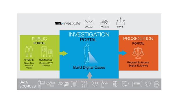 NICE Investigate Digital Evidence Management Solution Helps UK Retail Businesses, Such As Boots UK, Counter Crime Via Rapid Information Sharing