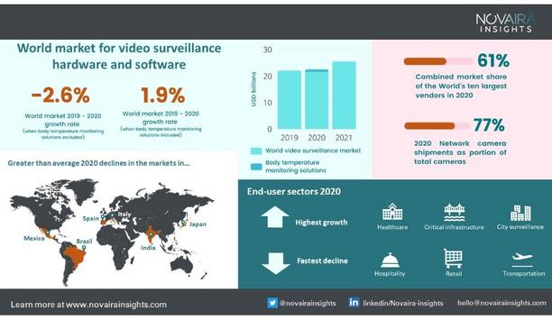 Novaira Insights Releases Their First Report On Video Surveillance Market Being Recession Proof