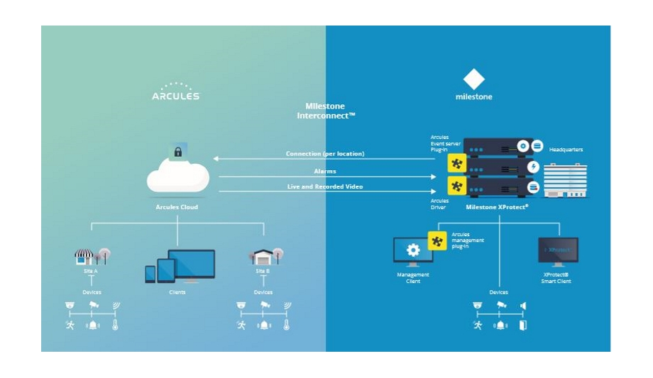 Arcules Partners With Milestone Systems And Introduces The Arcules-XProtect Hybrid VMS Solution