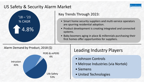 Freedonia releases new study, Safety & Security Alarms, which discusses DIY home security