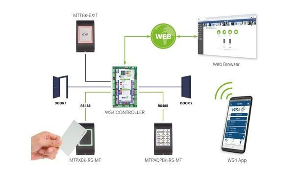 Videx Expands Market Reach With New Web Server Access Control System, WS4 Launch
