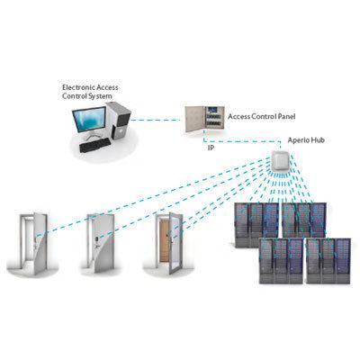 ASSA ABLOY - Aperio® AH40 IP hub