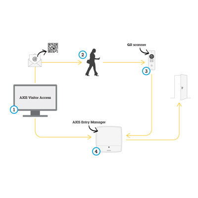 Axis Communications AXIS Visitor Access Software