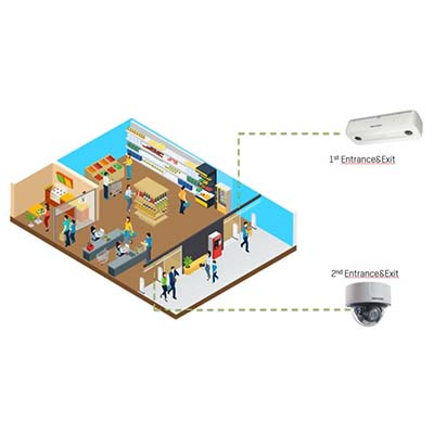 Flow Control Solution From Hikvision