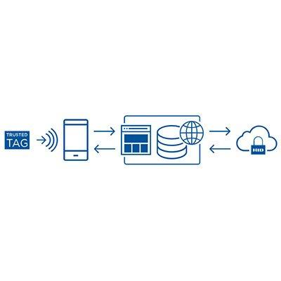 HID Trusted Tag® Services Cloud Based Platform