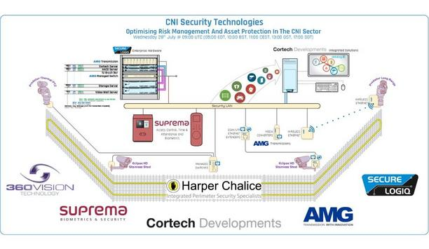 CNI Security Technologies - Optimising Risk Management And Asset Protection In The CNI Sector